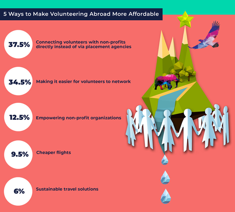5 ways to make volunteering abroad more affordable