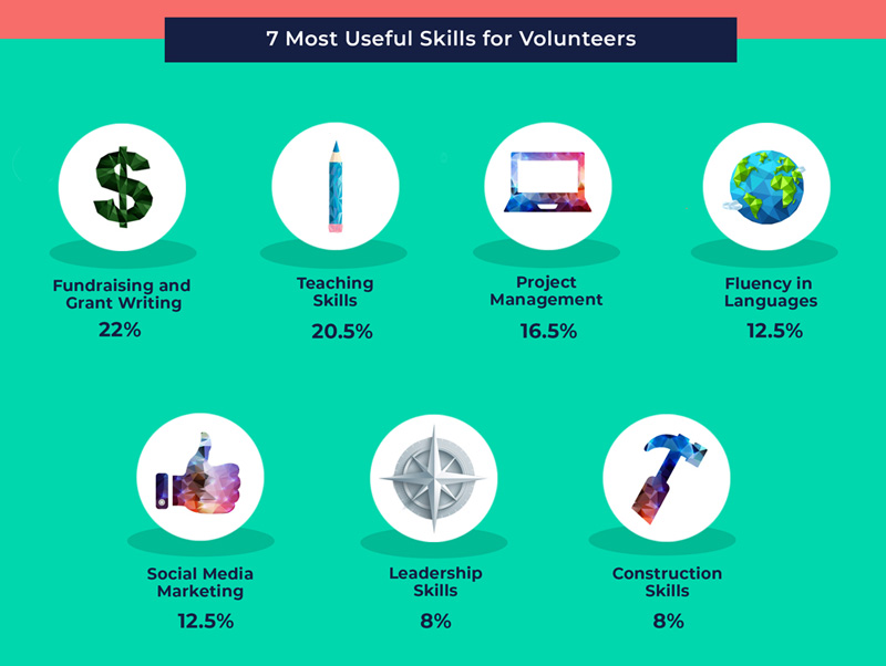 7 more useful skills for volunteers