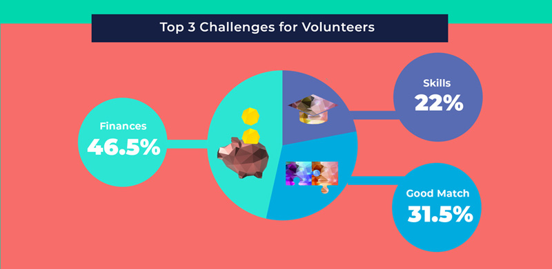 top 3 challenges for volunteers